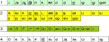 Tamil Vowels And Consonants Chart Standardizing Unicode Tamil Sort Order R Padmakumar Iraa