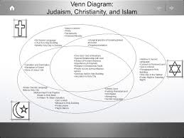 Similarities Between Islam And Christianity Venn Diagram Factual Sunni And Shia Differences Chart Sunnis And Shiites