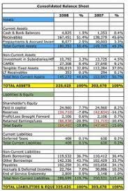 financial statement introducing financial statements boundless finance