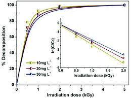 Pmt Chart Removal Of Pmt At Different Initial Concentrations With