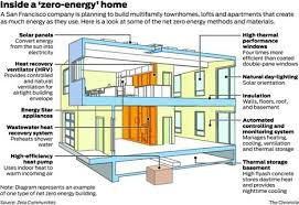 Small Picture Net zero or zero energy house design components Home Style