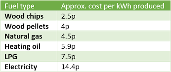 Heating Fuel Cost Comparison Chart Should I Install A Biomass Boiler The Renewable Energy Hub