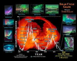 Northern Lights Solar Cycle Solar Cycle Aurora Hunter