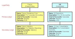 French Statutory Chart Of Accounts Oracle Apps Adf Soa Using Secondary Ledgers For