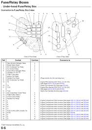 repair guides fuse relay boxes (2007) fuse relay boxes (2007 92 Honda Civic Fuse Box Under Hood under hood fuse relay box, page 01 (2007) Honda Civic Fuse Box Diagram