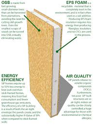 structural insulated panels. Exellent Structural STRUCTURAL INSULATED PANEL  Composite Building Units Consisting Of Two  Outer Skins Bonded To An Inner Core Rigid Insulating Material Most Commonly  For Structural Insulated Panels T
