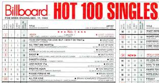 Top 10 Charts 1993 The Class Of 1993 Billboard Chart Rewind