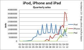 Ipod Chart The Ipod Is On Life Support Zdnet