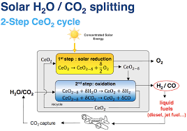 Co2 To O2 Conversion Chart Solar Can Make Carbon Neutral Aircraft Fuel From Co2 H2o