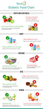 Diabetic Diet Chart Indian Diet Chart For Diabetics Foods To Eat Foods To Avoid