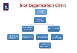 Organization Chart Mts