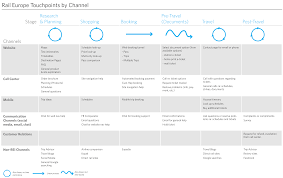 The Anatomy of an Experience Map | Adaptive Path