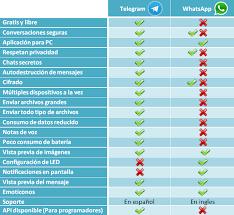whatsapp gratis espaol