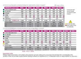Foxfarm Feeding Chart World Of Organics Garden Supply
