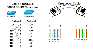 rj45 crossover diagram data wiring diagrams \u2022 network crossover cable wiring diagram rj45 pinout diagram networkel rh networkel com rj45 crossover cable diagram rj45 wiring diagram crossover straight and