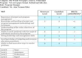 Skill Set Template Competency Matrix Template Project Management Skills Matrix