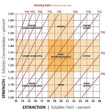 Tds Ppm Chart Understanding The Coffee Control Brewing Chart