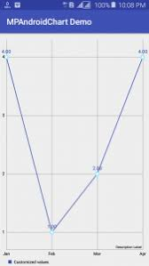 Line Chart In Android Studio Android Line Chart Example Coding Hunt