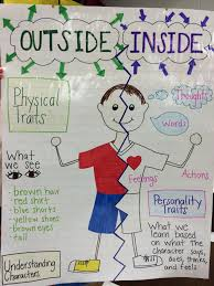 Character Development Anchor Chart Physical And Personality