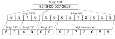Stock Number Nato Stock Number Directorate Of Standardisation