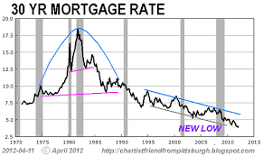 Mortgage Rate Chart Last 10 Years Guest Post Charting The Housing Market Zero Hedge