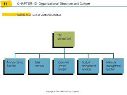 Dell Hierarchy Chart Ppt Download