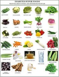 Foods That Will Help Control And Minimize Blood Sugar