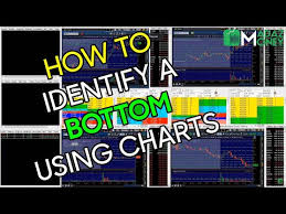 Skip The Dishes Stock Chart How To Identify A Bottom Bounce On A Stock Using Chart Patterns Twtr Example 7 30 14