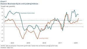 Houston Economic Indicators Dallasfed Org