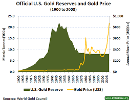 Gold Supply Chart Gold Reserve Wikipedia
