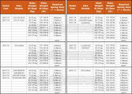 Wp Spring Chart 55 Methodical Enduro Engineering Spring Chart
