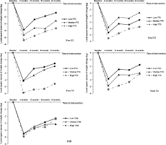 thyroid hormones and changes in body weight and metabolic parameters in response to weight loss ts the pounds lost trial international journal of