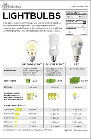 how to choose the best light bulb for your lighting 2 bulbs interior design tips