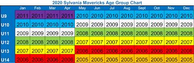 Select Baseball Age Chart Mavericks Youth Adult Recreation Programs