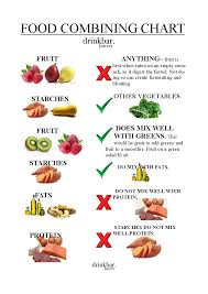 Protein Combining Chart Eat Your Way To Abs Food Combining For Optimal Energy And