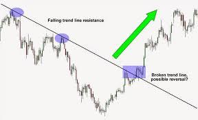 Bump And Run Reversal Bottom 2 Success Financial Freedom