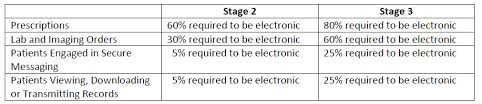 Meaningful Use Stages Chart What Are The Stage 3 Meaningful Use Rules Microwize