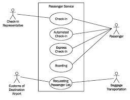 Ticket Vending Machine Use Case Diagram Amazing Constructing Use Case Diagrams