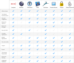 Password Manager Comparison Chart 25 Genuine Password Manager Comparison Chart