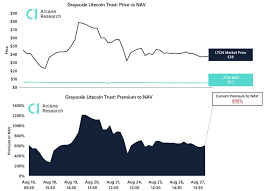 Sign up for the exchange. Grayscale The World S Largest Bitcoin And Crypto Asset Manager Has A Massive Premium Problem