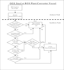 Out Of Specification Flow Chart Problem Solving Procedural Flowchart For Out Of