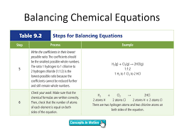 chapter 9 chemical reactions ppt balancing chemical equations