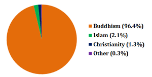 Mongolia Religion Pie Chart Cambodia Wikipedia Republished Wiki 2