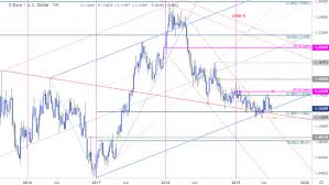 Euro Price Chart Eur Usd Holding Multi Year Trend Support