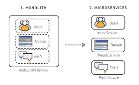 Moving From Monolithic To Microservices What Why And How