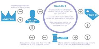 The Real Time Bidding Process And Features Of Using Real