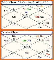Bhava Chalit Chart Dhruv Gems Difference Between Lagna Chart Bhava Chalit