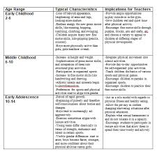 Age And Stage Development Chart Physical Health And Education Learning And Child Development