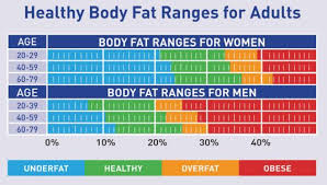 Nsca Body Fat Percentage Charts Weight Loss Vs Fat Loss