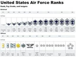 Us Army Rank Chart Orb Union Military Rank Insignia By Msarge00 On Deviantart